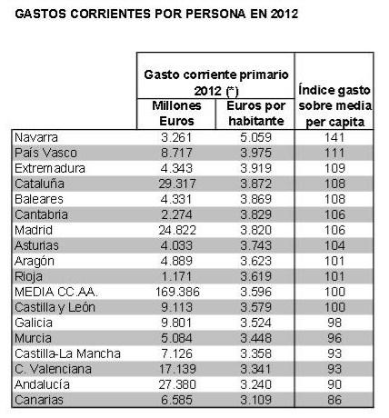 Gasto por habitante 2012