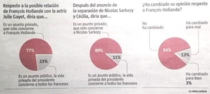 Infografía de La Vanguardia sobr el romance clandestino de Hollande