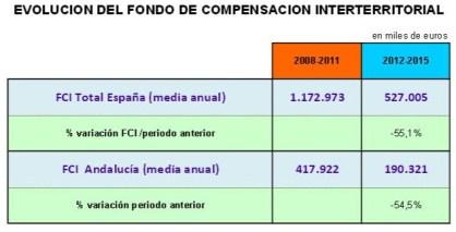 Evolución FCI 208-2011 y 2012-2015