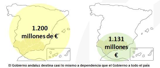 Gráfico de presupuestos de dependencia