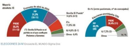 Sevilla encuesta El Mundo municipales 2015