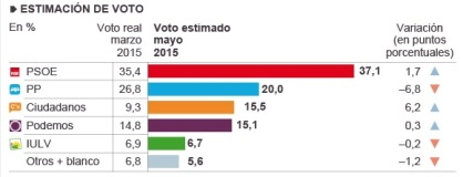 Encuesta El País repetición elecciones Andalucía