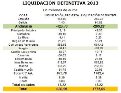 CPFF Liquidación CCAA presupuesto 2013