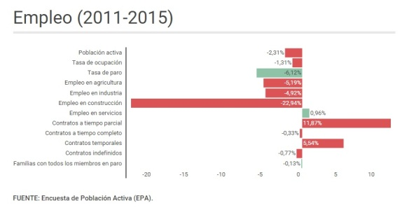 Empleo 2011-2015