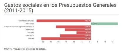 Gastos sociales 2011-2015