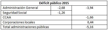 Déficit España 2015