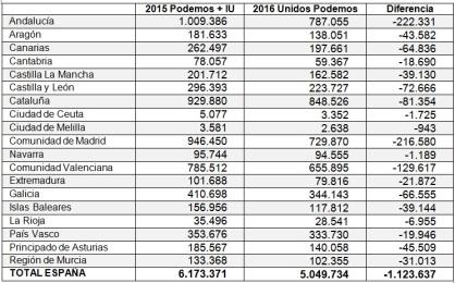 Comparativa Podemos IU 2015-2016 en España