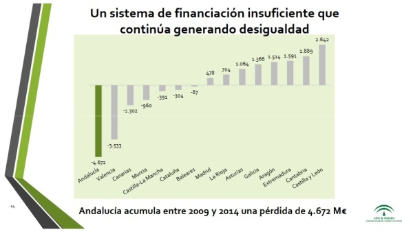 sistema-de-financiacion