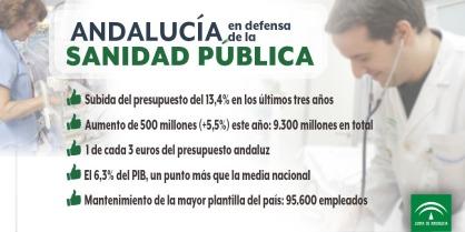 la-sanidad-publica-de-andalucia-en-datos